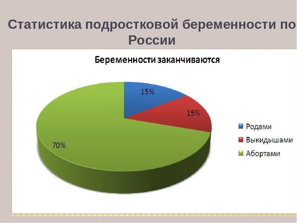 статистика подростковой беременности в россии