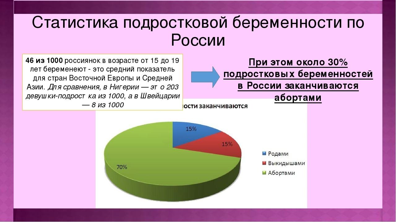 таблица статистики беременности