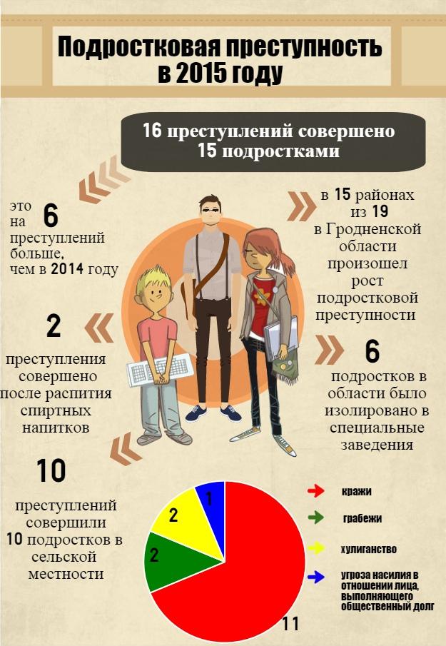 статистика подростковой приступности